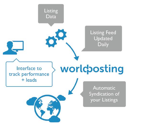 worldpost